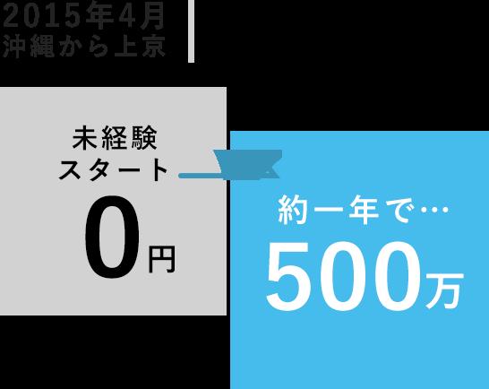 2015年4月沖縄から上京 五十嵐 仁