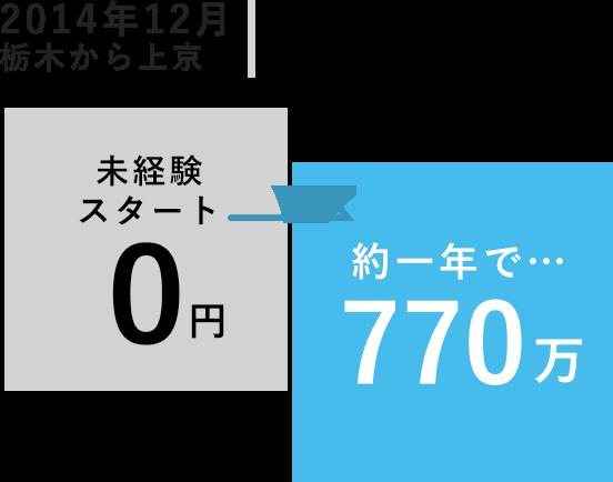 2014年12月栃木から上京 工藤 新一